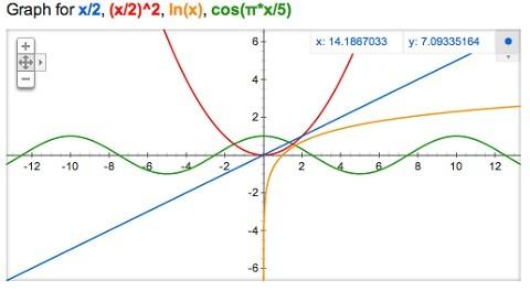 Google ofrece gráficos tridimensionales para ejercicios matemáticos