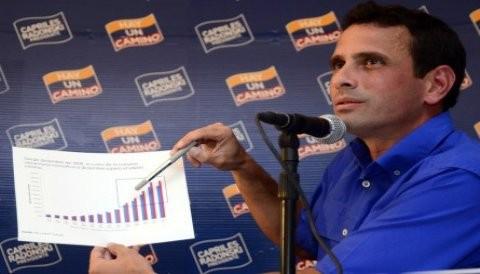 Capriles habría conseguido 8 puntos de ventaja sobre Chávez