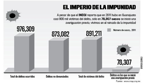 [México] Crecen el crimen y la violencia