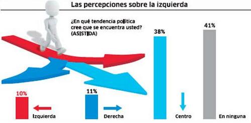 Perú: Tan solo 41 de cada 100 peruanos se identifica con alguna tendencia política