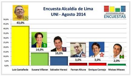Luis Castañeda pierde un punto según encuesta de la UNI: 43 por ciento votaría por él el 5  de octubre