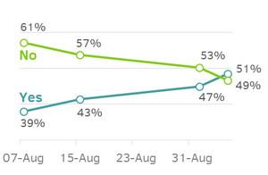 [Escocia] Encuesta muestra que los independentistas podrían triunfar en el referéndum del 18 de septiembre