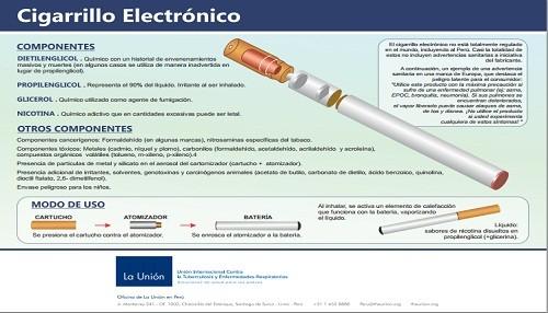 Peligros del Cigarrillo electrónico