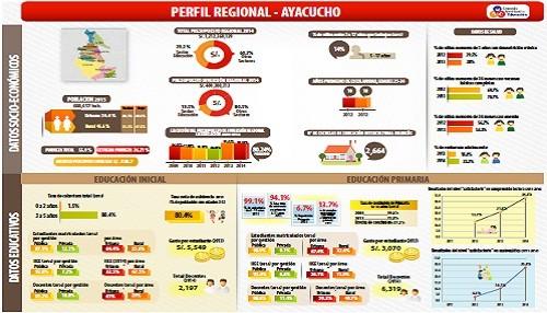 CNE inicia en Ayacucho visita a diez regiones