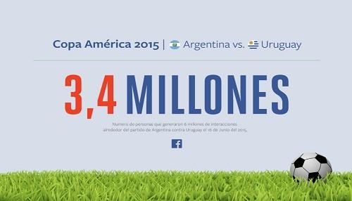Victoria de Argentina sobre Uruguay generó 6 millones de interacciones en Facebook