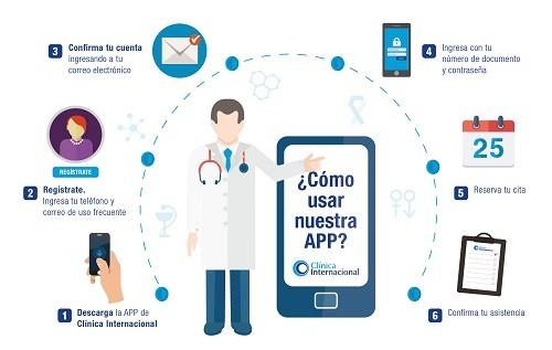 Clínica Internacional lanza la primera aplicación móvil del Perú para citas médicas