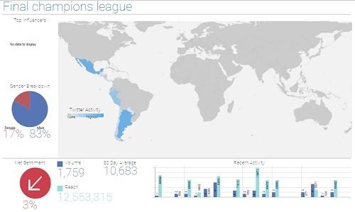 Los fanáticos del Real Madrid saturaron las redes sociales con su triunfo