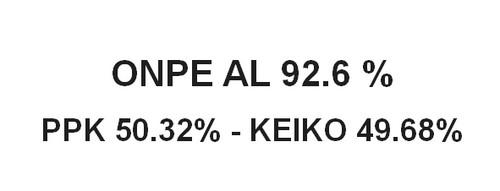 Resultados de la ONPE al 92.6% de actas procesadas:  PPK 50.32% y KEIKO 49.68%