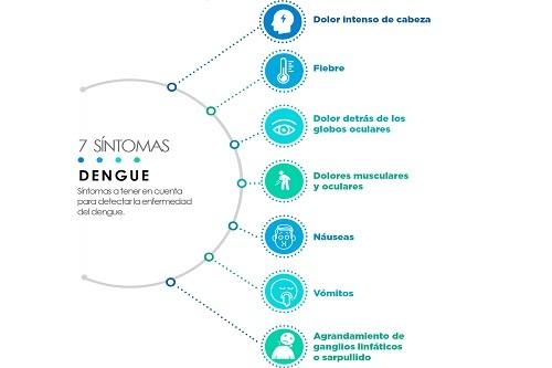 Más de seis mil casos de dengue registrados en el país