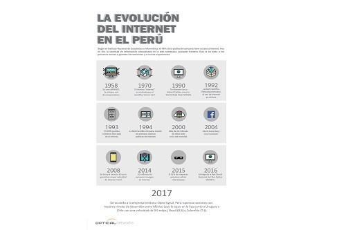 Perú es el país con el internet más veloz de Latinoamérica