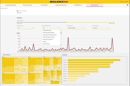 Supply Watch de DHL: aprendizaje automático para mitigar los riesgos del proveedor