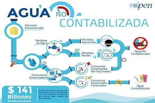 US$141 billones de dólares se pierden anualmente por deficiencias en control de agua