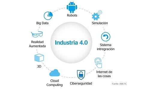 Transformación Digital: Las empresas en camino a la industria 4.0