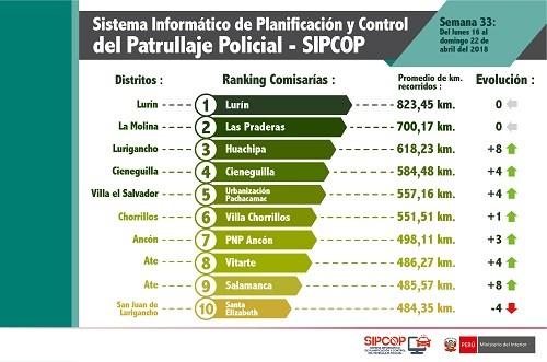 Comisarías de Lurín, Las Praderas y Huachipa lideran el más reciente ranking de patrullaje en Lima y Callao