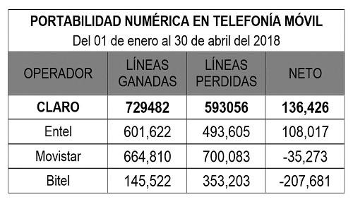 CLARO lidera ampliamente el número de portabilidades netas en abril 2018