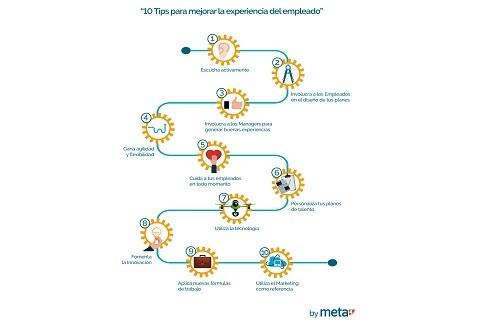 10 claves para mejorar la experiencia del empleado