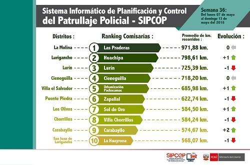 Comisarías de Las Praderas, Huachipa y Lurín lideran el más reciente ranking de patrullaje en Lima y Callao