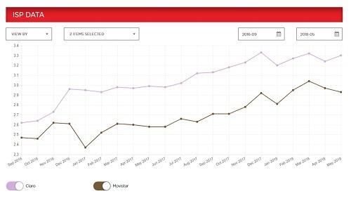 Por 21° mes consecutivo, Netflix posiciona a Claro como el proveedor de Internet Fijo con la mayor velocidad del país