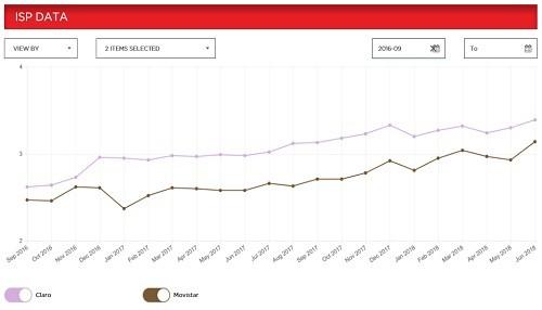 Por 22 meses consecutivos, Netflix reconoce a Claro como el proveedor de Internet Fijo con la mayor velocidad del país