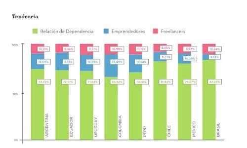 Más del 70% de trabajadores peruanos espera haber formado su propia empresa en los próximos diez años
