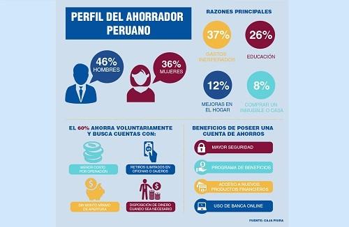 Perfil del ahorrador peruano