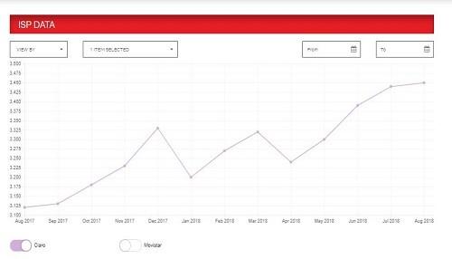 Netflix reconoce a Claro como el proveedor de Internet Fijo con la mayor velocidad del Perú en los últimos 2 años