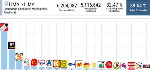 Jorge Muñoz, candidato de Acción Popular, es el virtual alcalde de Lima al 89.54 % de los votos escrutados