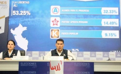 Resultados de las elecciones a nivel regional según la ONPE