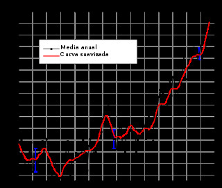 Calentamiento global: en doce años, clima de la Tierra será similar al de hace tres millones de años