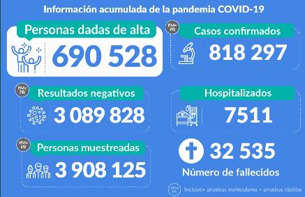 Balance del Covid-19 en el Perú: Minsa registra 32.535 muertes y 818.297 contagios