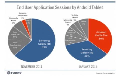 Kindle Fire iguala a Galaxy Tab como la tableta Android más utilizada