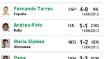 Eurocopa 2012: Los mejores jugadores al final de la segunda jornada de la serie de grupos