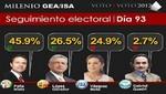 Encuesta: Vázquez Mota está casi a punto y medio de López Obrador