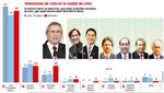 A tres semanas del 5 de octubre candidatura de Castañeda Lossio se afianza en el primer lugar