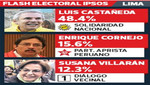 Luis Castañeda Lossio gana las elección municipal en Lima