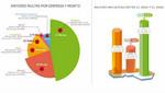 Osiptel: Multas a empresas operadoras se incrementaron 102% en 2014