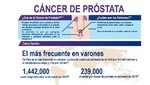 Uno de cada cinco peruanos desarrollará cáncer de próstata en algún momento de su vida