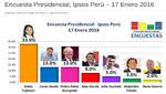 Keiko Fujimori obtendría el 33 por ciento de votos en primera vuelta de elección presidencial del 10 de abril