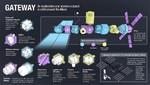 Destino a la Luna: Airbus consigue la adjudicación de estudios de la ESA para una futura base humana en órbita lunar