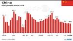 Crecimiento de la economía china se desaceleró en el 2018