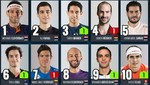 El peruano Diego Elias vuelve al Top 10 Del Ranking Mundial