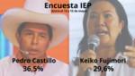 Encuesta IEP: Pedro Castillo le saca 6,9 puntos de ventaja a Keiko Fujimori