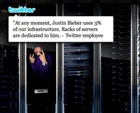 Justin Bieber genera el 3% de tráfico en Twitter