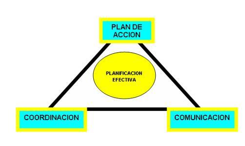 La planificación efectiva