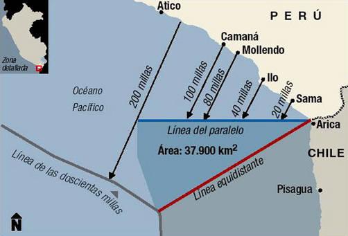 Perú: Los tratados sobre Derecho del Mar de 1952 y 1954