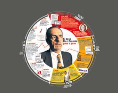 Cree Usted que existió conflicto de intereses en el caso Javier Diez Canseco